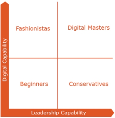 Four Levels of Digital Mastery