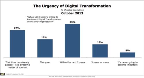 MITCapgemini-Urgency-of-Digital-Transformation-Oct2013