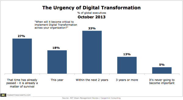 MITCapgemini-Urgency-of-Digital-Transformation-Oct2013