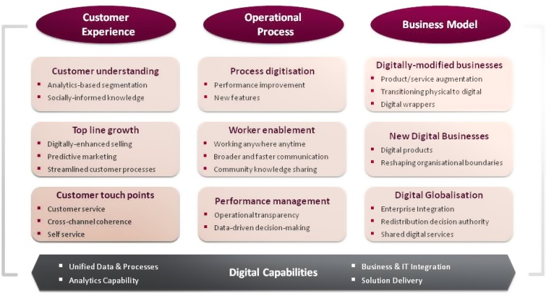 Navigate digital transformation - Capgemini Consulting